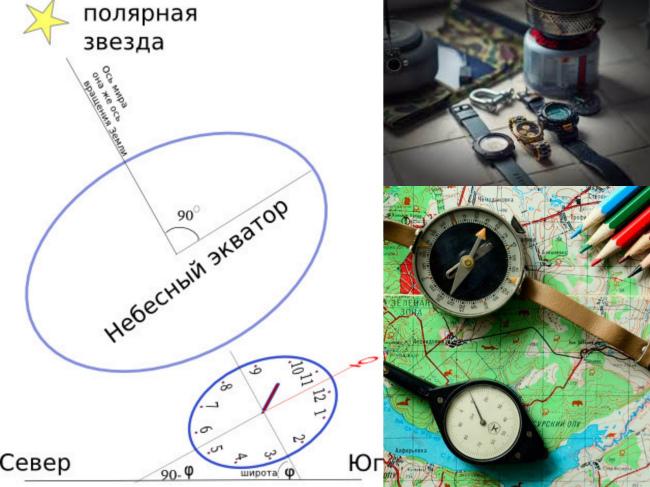 Как заменить компас часами